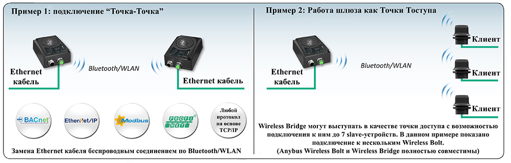 Wi-Fi, bluetooth, ethernet, WLAN, profinet, Modbus, wireless, беспроводная, мост