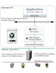 Anybus OPC-сервер