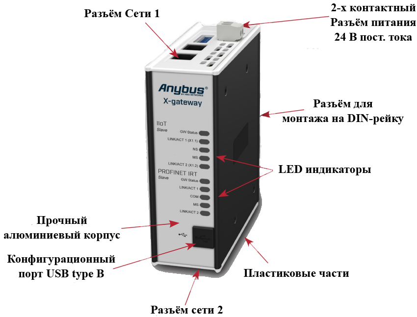 Особенности конструкции шлюзов Anybus X-Gateway IIoT