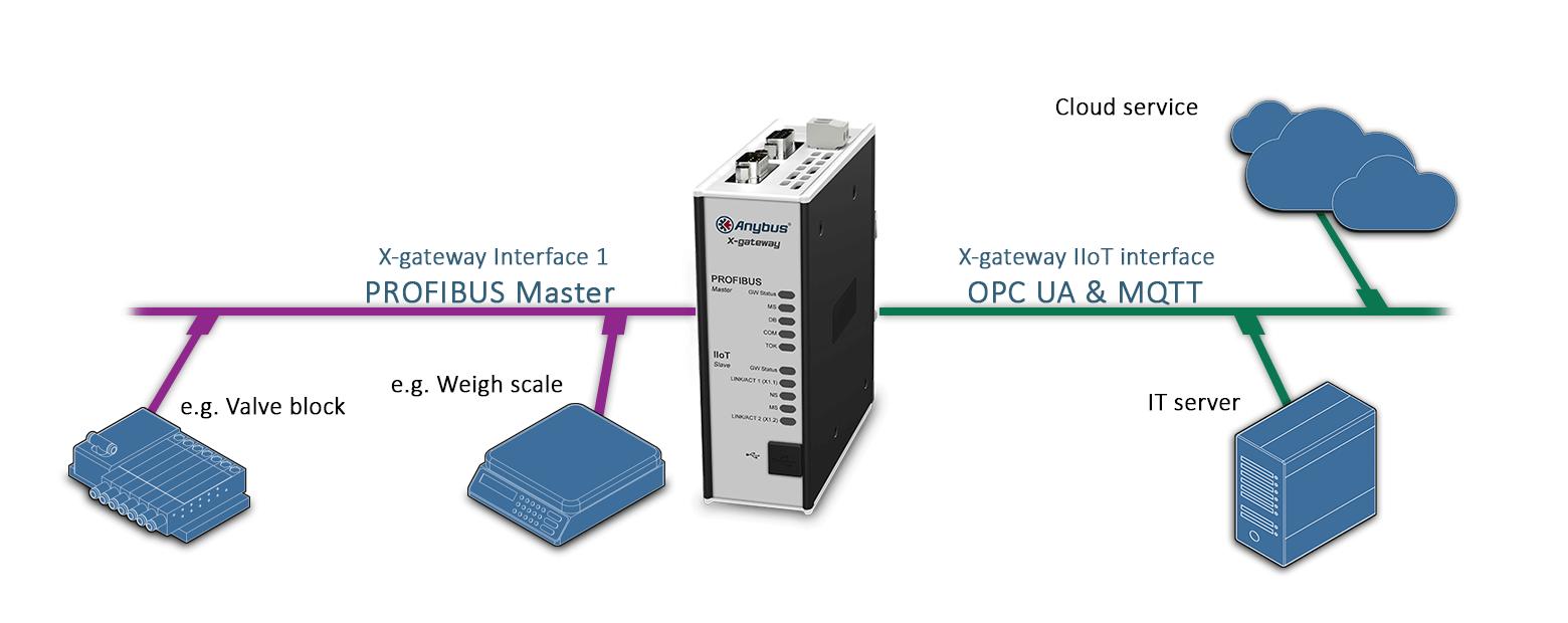 схема подключения шлюза AB7550 Anybus X-gateway IIoT – PROFIBUS Master - OPC UA-MQTT