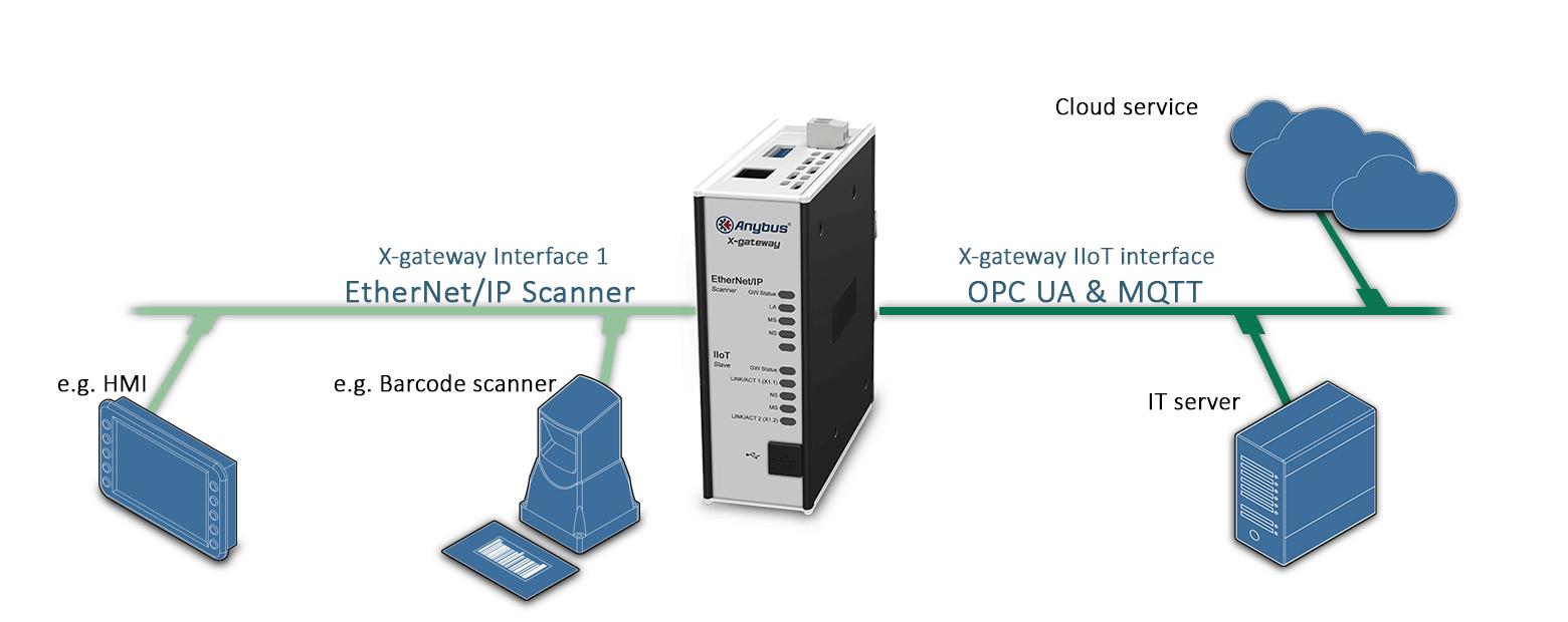 Схема подключения шлюза AB7553 Anybus X-gateway IIoT – Ethernet/IP Scanner - OPC UA-MQTT