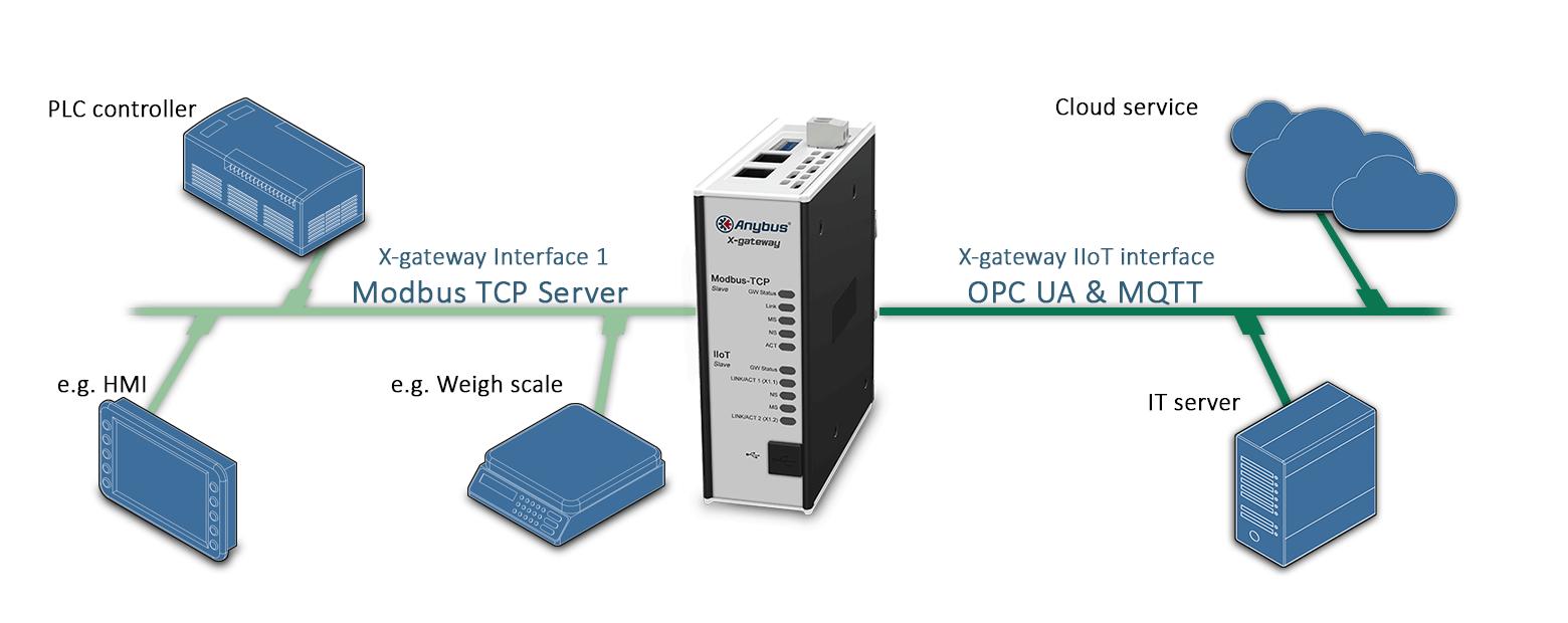 Пример подключения  шлюза AB7555 Anybus X-gateway IIoT – Modbus TCP Server - OPC UA-MQTT