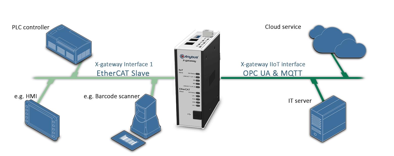 Пример подключения  шлюза AB7556 Anybus X-gateway IIoT – EtherCAT Slave - OPC UA-MQTT