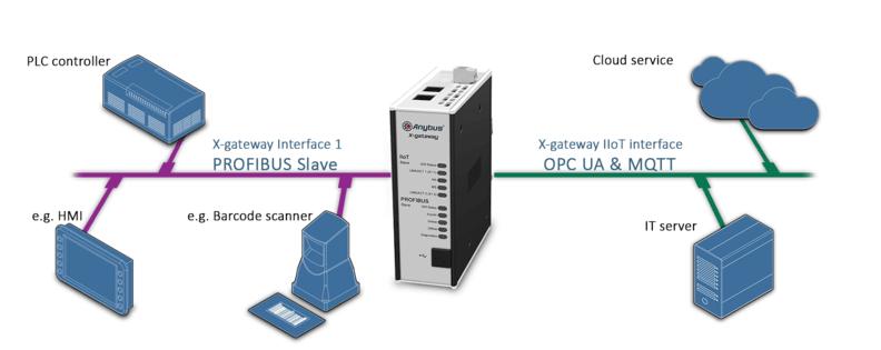 Пример подключения  шлюза AB7558 Anybus X-gateway IIoT – PROFIBUS Slave - OPC UA-MQTT