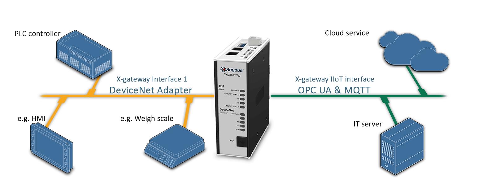 Пример подключения  шлюза AB7559 Anybus X-gateway IIoT – DeviceNet Adapter - OPC UA-MQTT