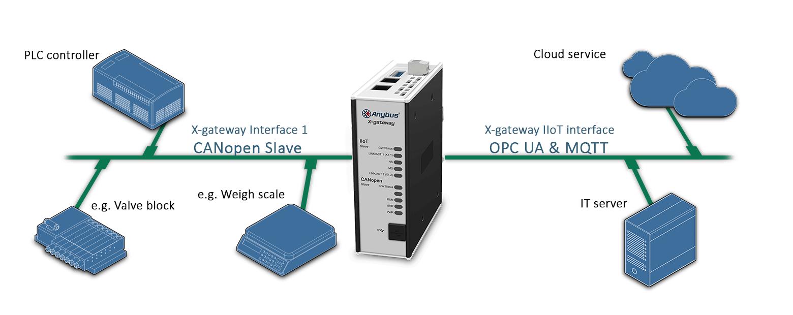 Пример подключения  шлюза AB7560 Anybus X-gateway IIoT – CANopen Slave - OPC UA-MQTT
