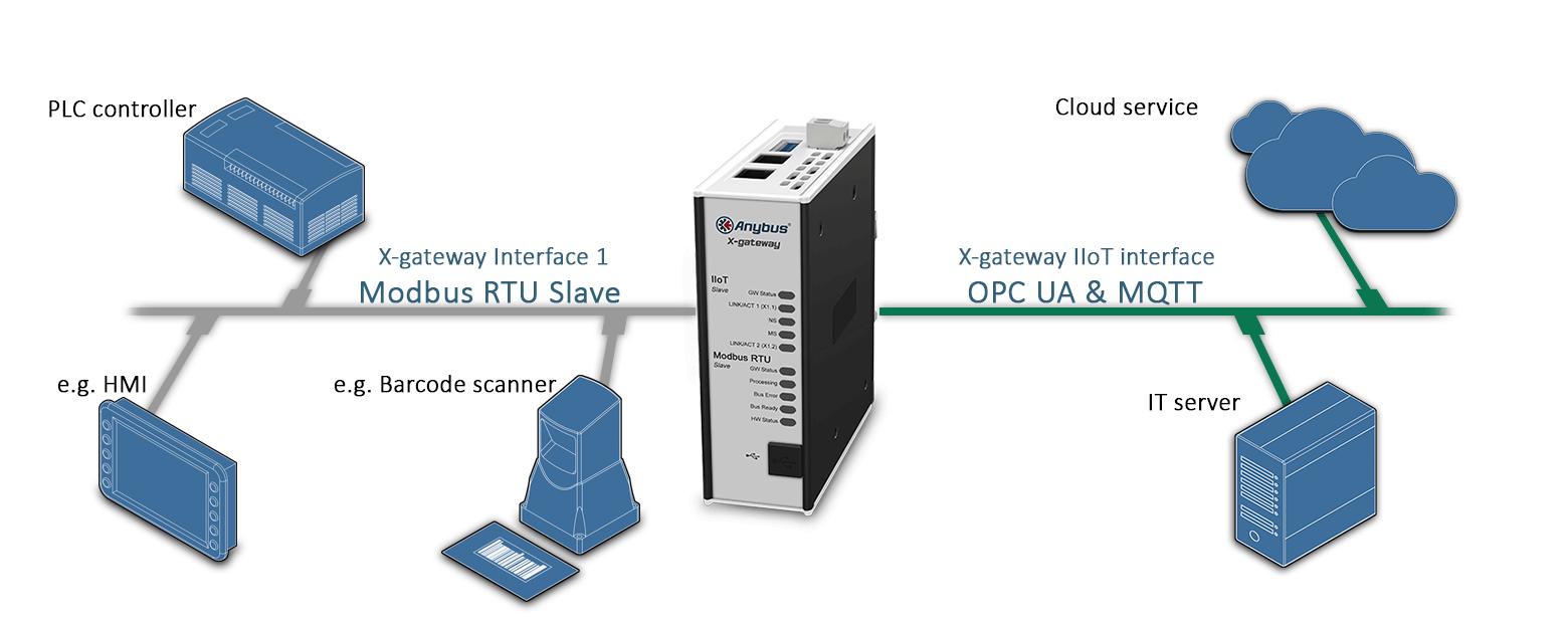 Пример подключения  шлюза AB7561 Anybus X-gateway IIoT – Modbus RTU Slave - OPC UA-MQTT