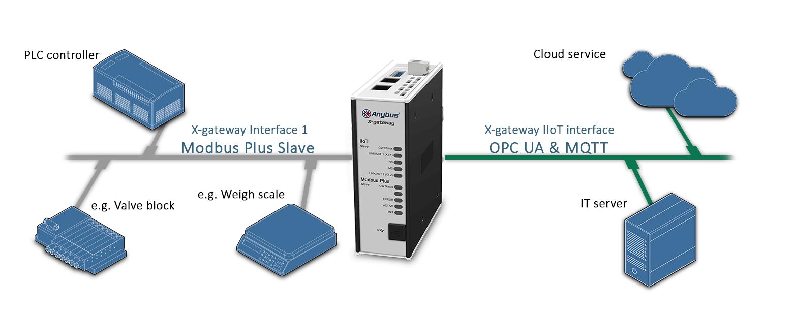 Пример подключения шлюза AB7568 Anybus X-gateway IIoT – Modbus Plus Slave - OPC UA-MQTT