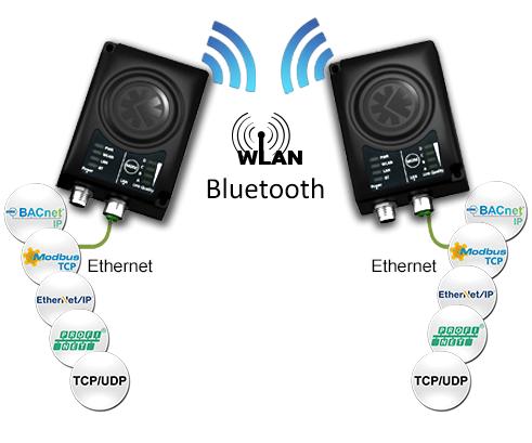 Общее изображение Anybus Wireless Bridge