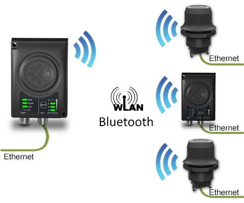 Пример передачи Ethernet протоколов по WLAN или Bluetooth