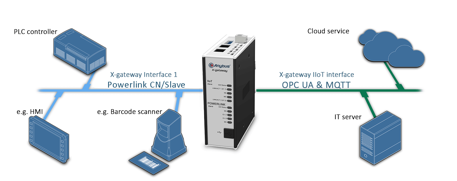 Пример подключения шлюза AB7569 Anybus X-gateway IIoT – POWERLINK - OPC UA-MQTT