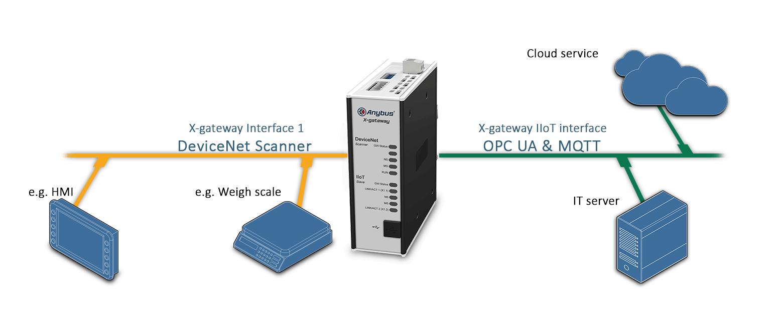 схема подключения шлюза AB7551 Anybus X-gateway IIoT – DeviceNet Scanner - OPC UA-MQTT