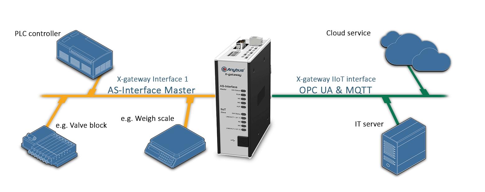 схема подключения шлюза AB7552 Anybus X-gateway IIoT – AS-Interface Master - OPC UA-MQTT