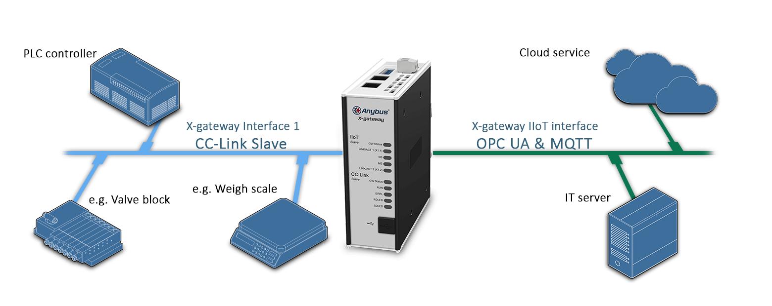 Пример подключения  шлюза AB7562 Anybus X-gateway IIoT – CC-Link Slave - OPC UA-MQTT
