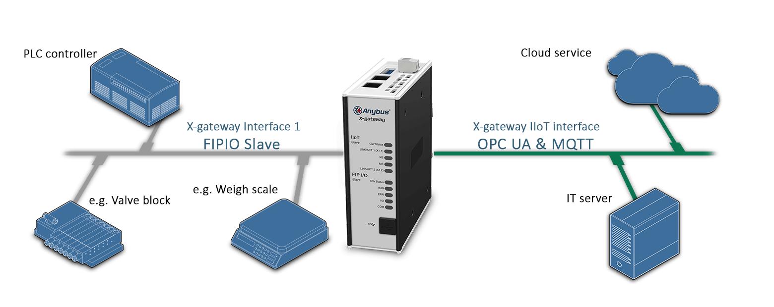 Пример подключения  шлюза AB7565 Anybus X-gateway IIoT – FIPIO Slave - OPC UA-MQTT