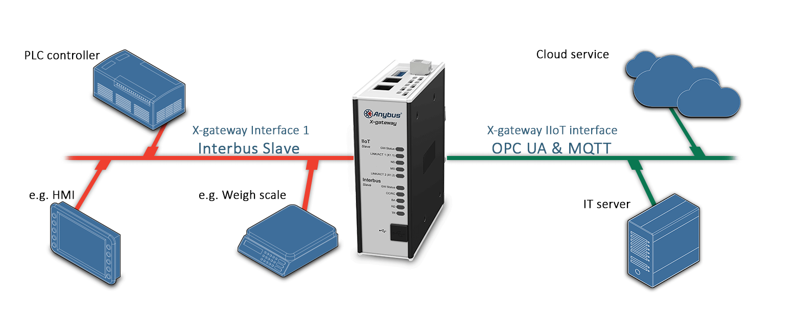 Пример подключения шлюза AB7566 Anybus X-gateway IIoT – Interbus CU Slave - OPC UA-MQTT