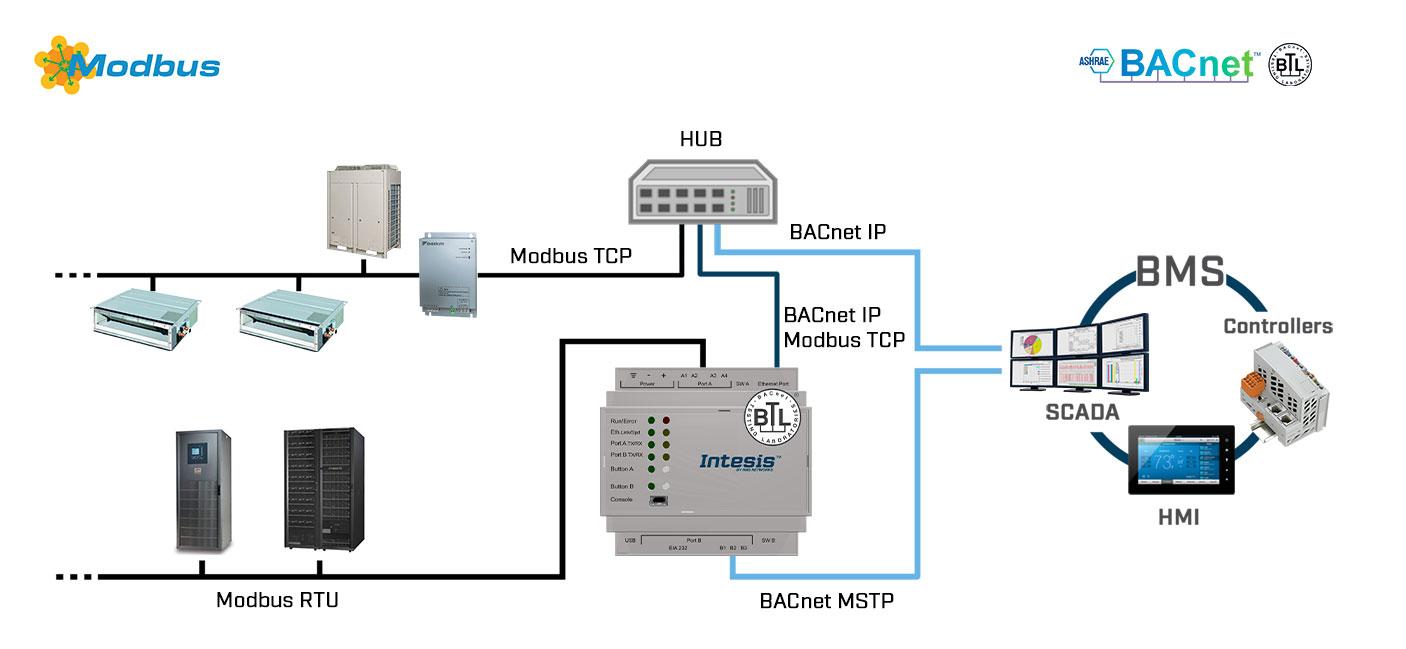 Первый пример использования шлюзов Intesis серии INBACMBMXXX0000