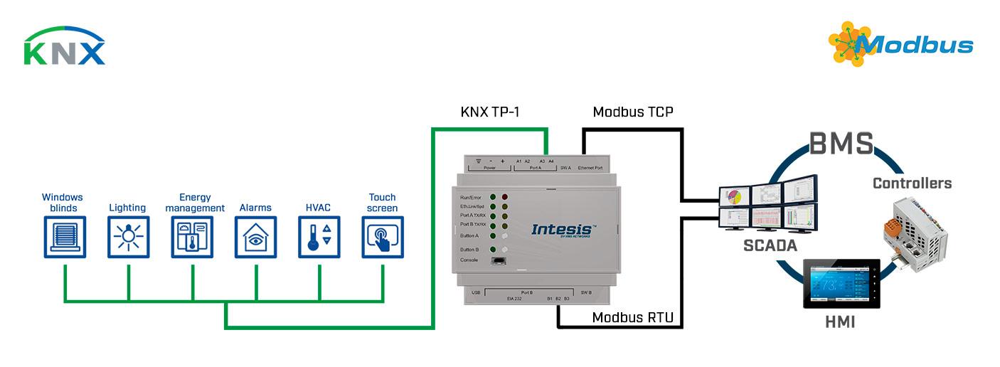 Ghvth использования шлюзов Intesis серии INMBSKNXXXX0000