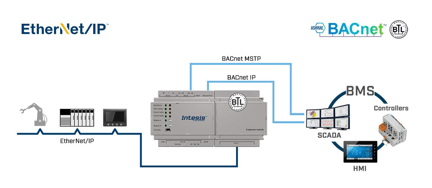 Пример использования шлюзов Intesis INBACEIP1K20000