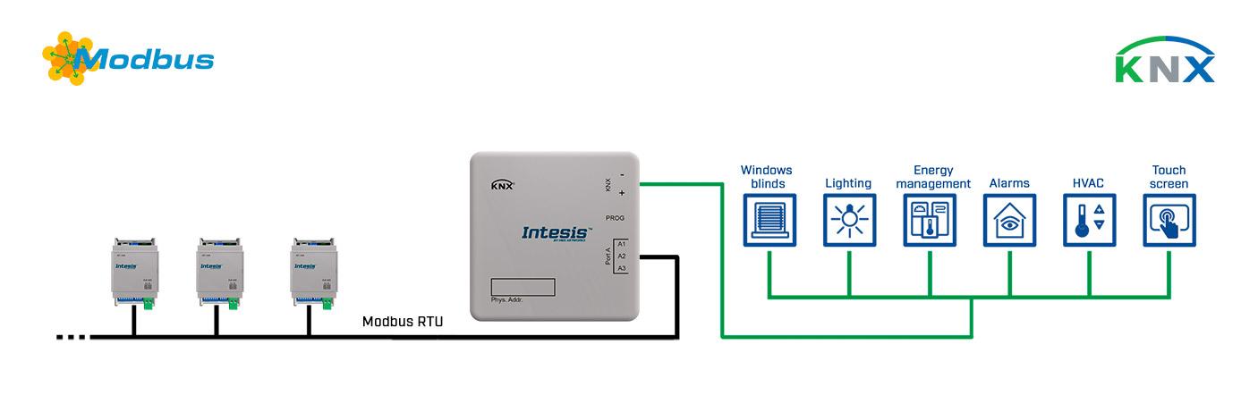 Пример ипользования шлюзов Intesis INKNXMBM1000100