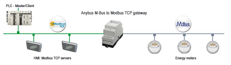 Пример использования шлюза M-Bus To Modbus-TCP