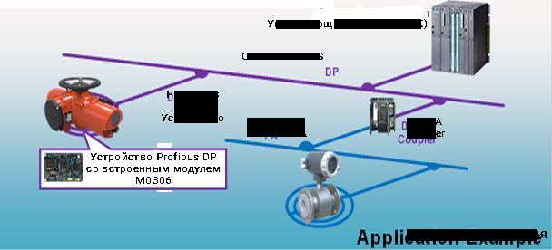 Пример применения модуля M0306