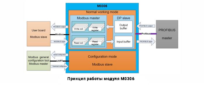 Принцип работы модуля M0306