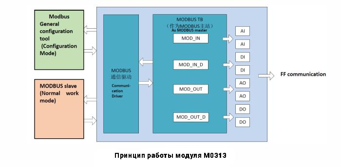 Принцип работы модуля M0313
