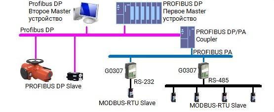 Пример применения преобразователя G0307 Modbus в PROFIBUS PA