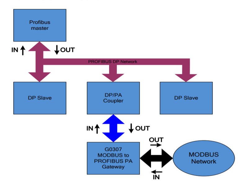 Схема подключения G0307