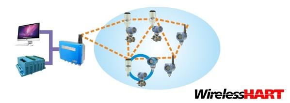 A1110 Адаптер WirelessHART принцип работы