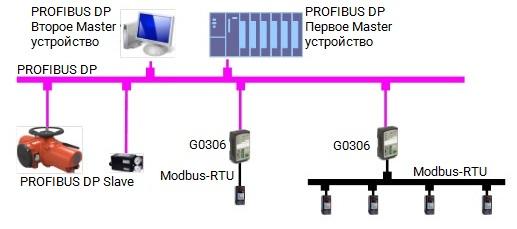 Пример применения преобразователя G0306 Modbus в PROFIBUS DP