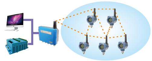 Пример использования шлюза G1100 WirelessHART