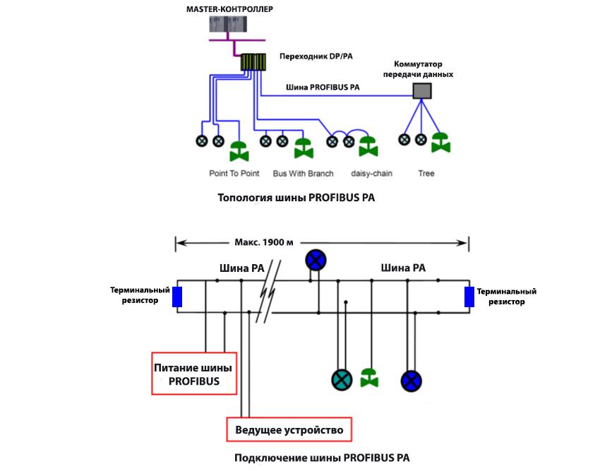 Топология сети, поддерживаемая преобразователем G0307