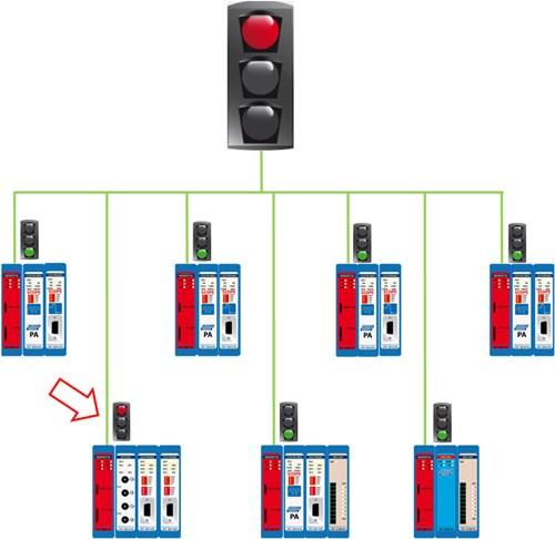 Network Condition Indicator scheme