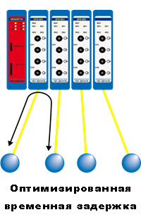 PROFIBUS Fiber Optic Module connection scheme 1