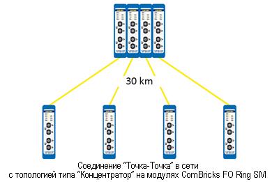procentec fiber optic ring structure single mode module connection scheme 2