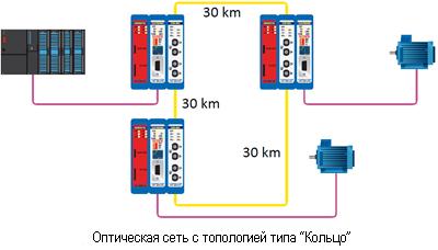 procentec fiber optic ring structure single mode module connection scheme