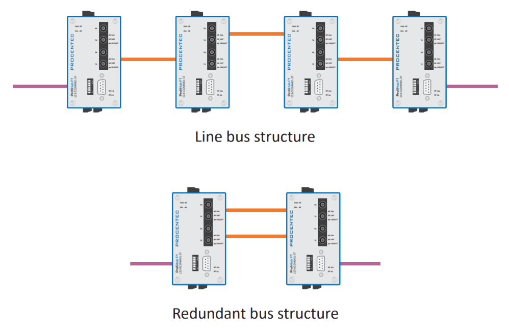PROCENTEC ProfiHub F1 connection example 1