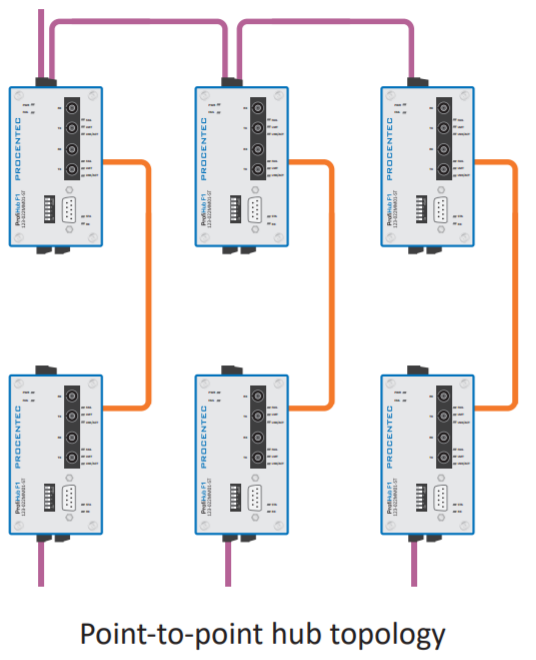 PROCENTEC ProfiHub F1 connection example 2
