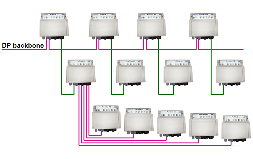 PROCENTEC ProfiHub A5 connection example 1