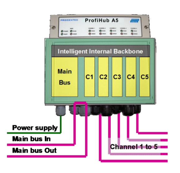 PROCENTEC ProfiHub A5 connection example 2