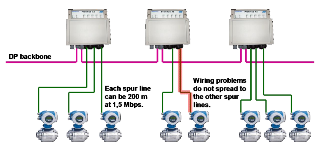 PROCENTEC ProfiHub A5 connection example 3