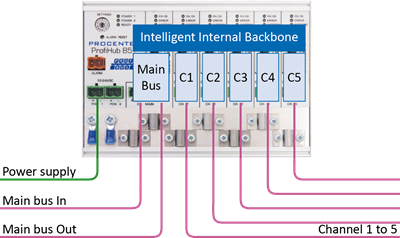 PROCENTEC ProfiHub B5+R connection example 2