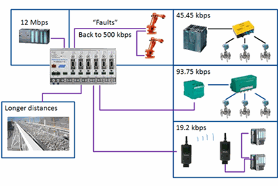 PROCENTEC ProfiSwitch X5 connection example 1