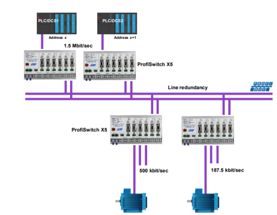 PROCENTEC ProfiSwitch X5 connection example 3