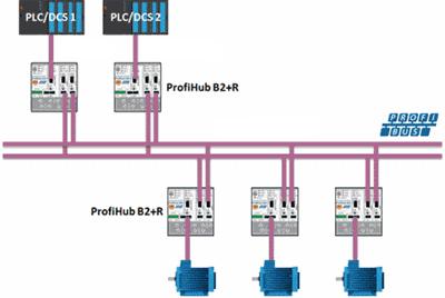 PROCENTEC ProfiHub B2+R connection example 1