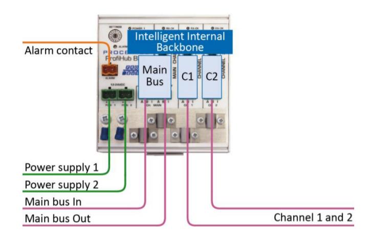 PROCENTEC ProfiHub B2+R connection example 2