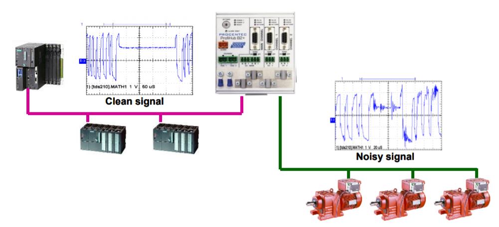 PROCENTEC ProfiHub B2+R connection example 3