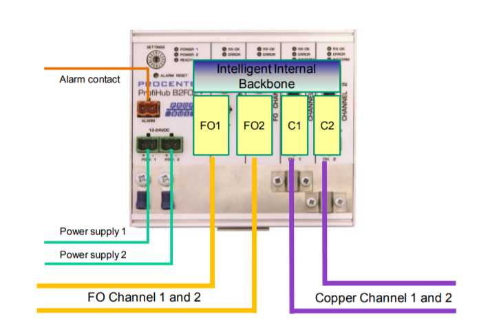 PROCENTEC ProfiHub B2FO2+ connection example 4